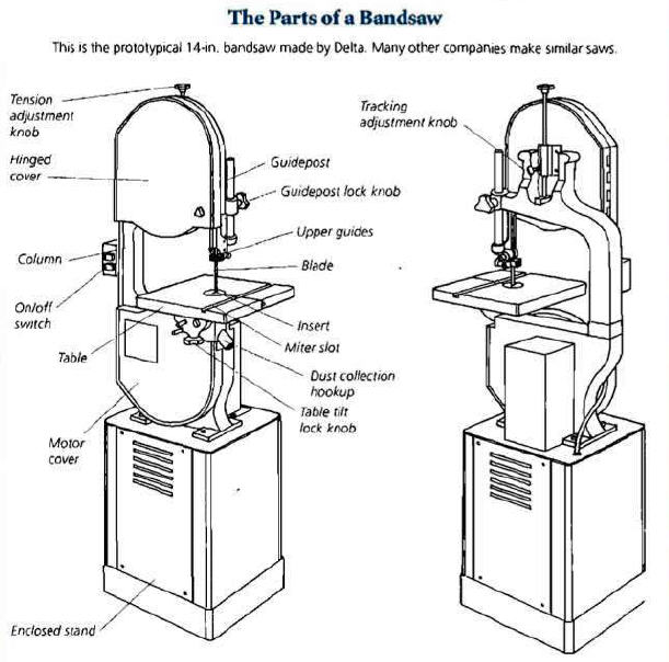 Bandsaw and a list of its parts